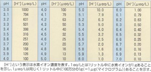 [H+]という表示は水素イオン濃度を表す。1eq/Lとは1立冬中に水素イオンが1gあることを示し、1μeq/Lは同じく1リットル中に100万分の1g(=1μg(μg))あることを示す。