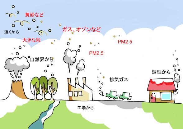 大気汚染 | アジア大気汚染研究センター