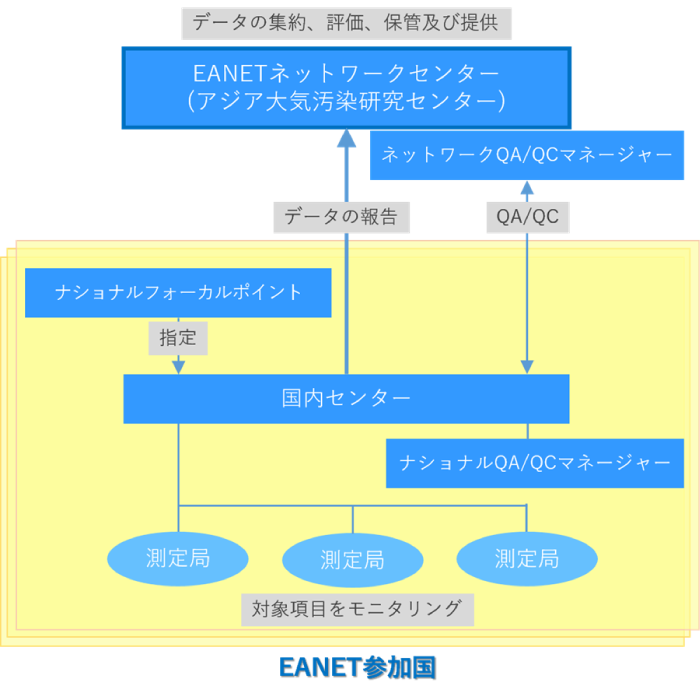 EANET参加国データのマネジメント