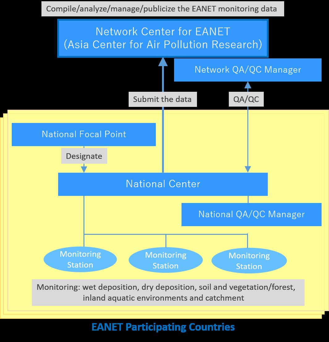 EANET monitoring data management